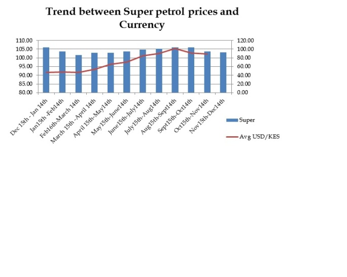 Currency and Pump prices