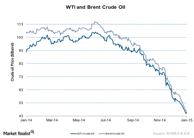 WTI-and-Brent-latest6