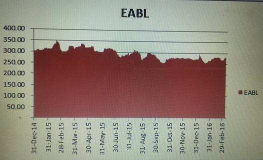 eabl1