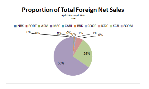 net foreign sales