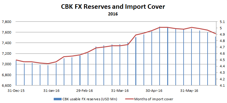 CBK FX reserves