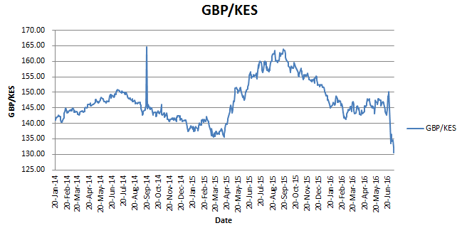 GBP to KES