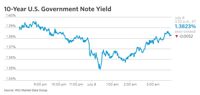 US gvt bond yield