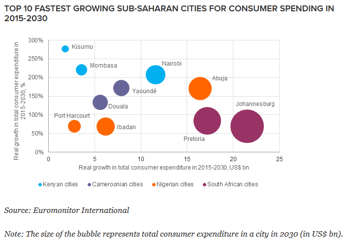 fastest growing SSA cities in consumer spending